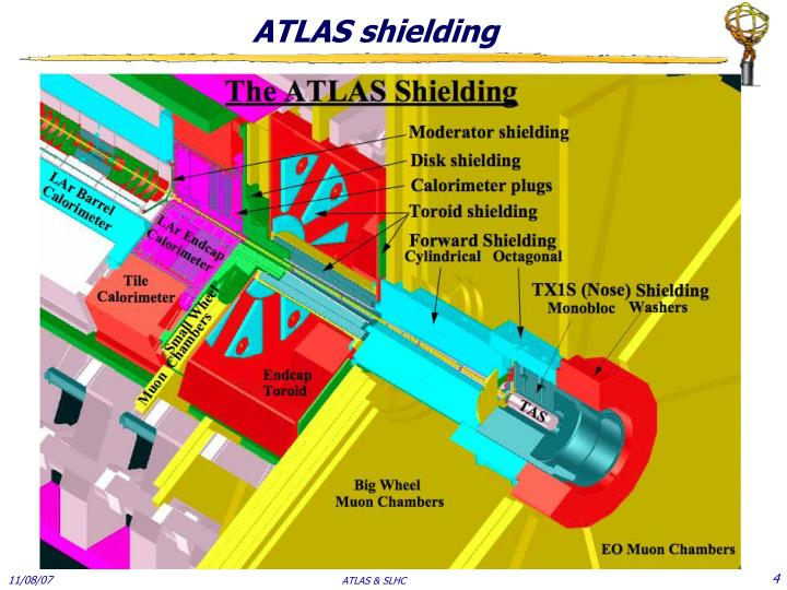 ATLAS shielding