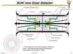 slhc new inner detector