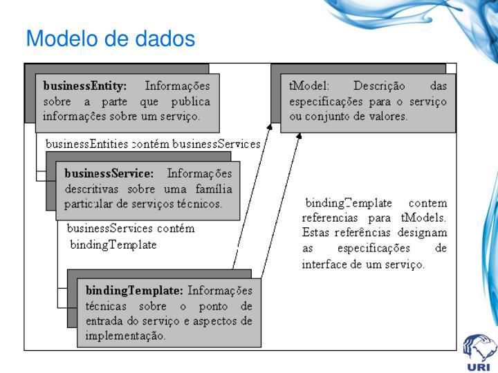 Modelo de dados