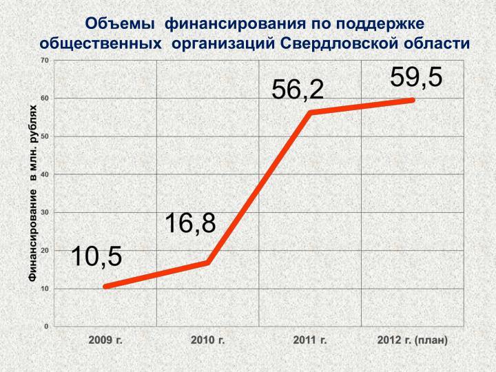 Объемы  финансирования по поддержке  общественных  организаций Свердловской области