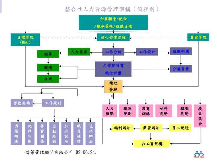 整合性人力資源管理架構(流程別)