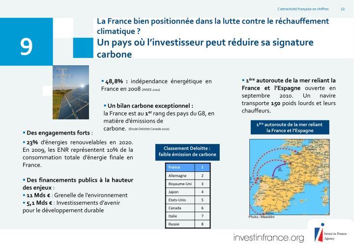 La France bien positionnée dans la lutte contre le réchauffement climatique ?