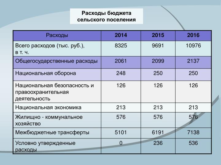 Расходы бюджета
