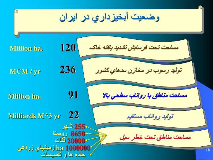 وضعيت آبخيزداري در ايران