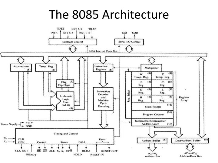 The 8085 Architecture