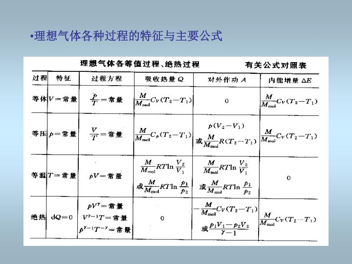理想气体各种过程的特征与主要公式