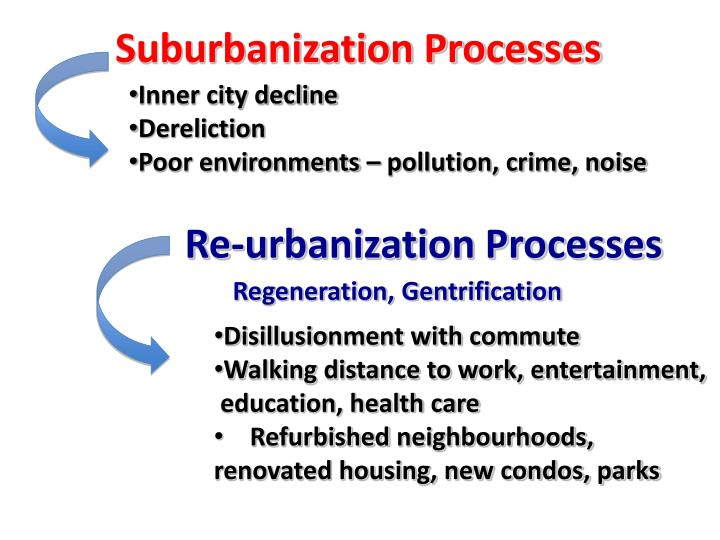 Suburbanization Processes