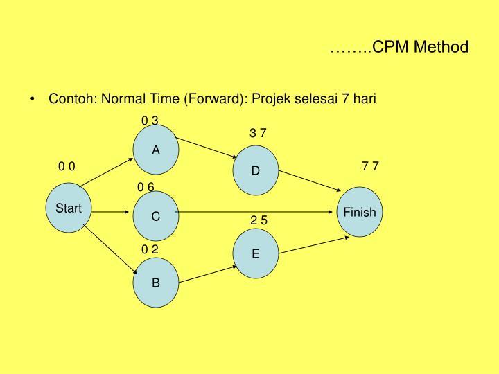 ……..CPM Method