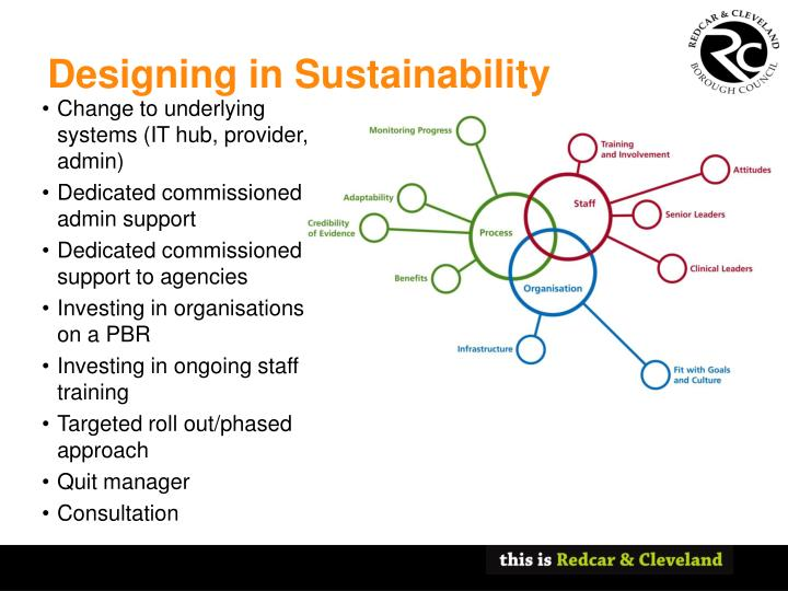 Designing in Sustainability