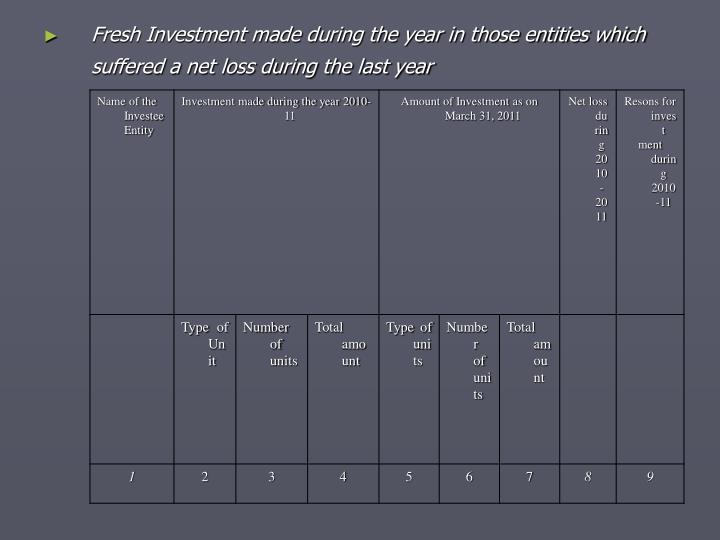 Fresh Investment made during the year in those entities which suffered a net loss during the last year
