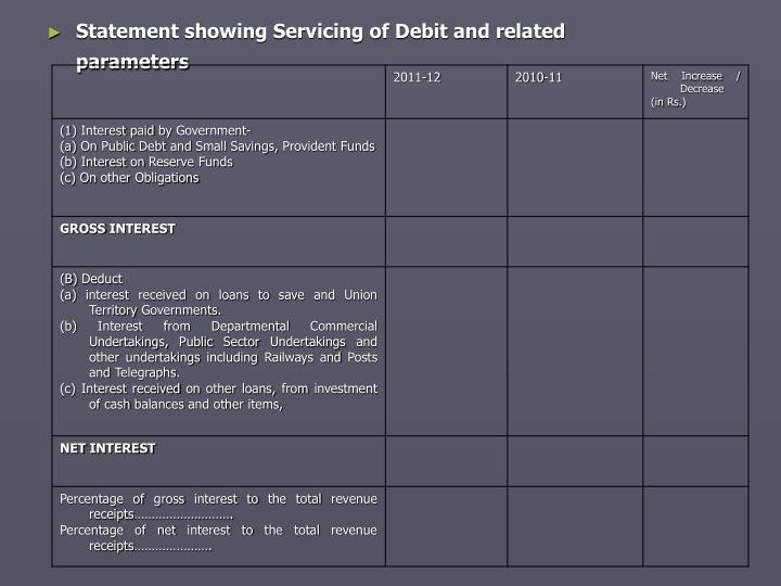 Statement showing Servicing of Debit and related parameters