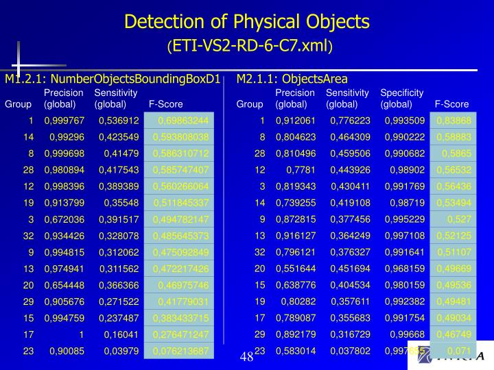 Detection of Physical Objects