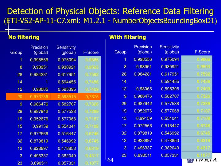 Detection of Physical Objects: Reference Data Filtering