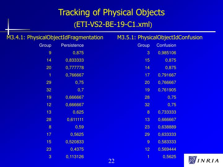 Tracking of Physical Objects