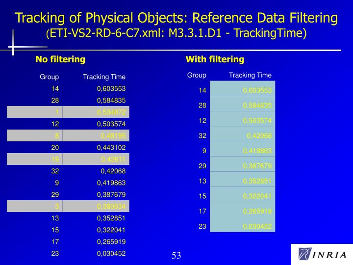 Tracking of Physical Objects: Reference Data Filtering