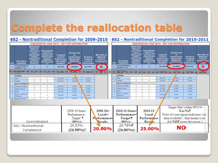 Complete the reallocation table