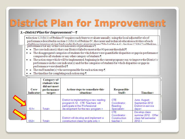 District Plan for Improvement