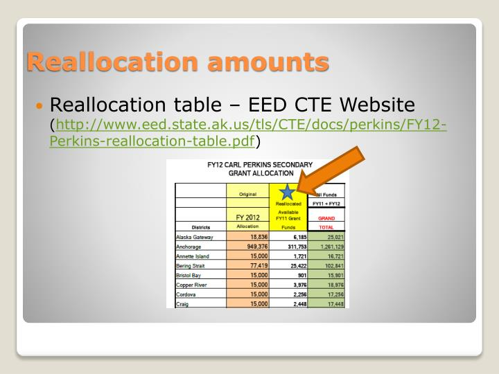Reallocation table – EED CTE Website