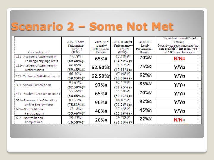 Scenario 2 –