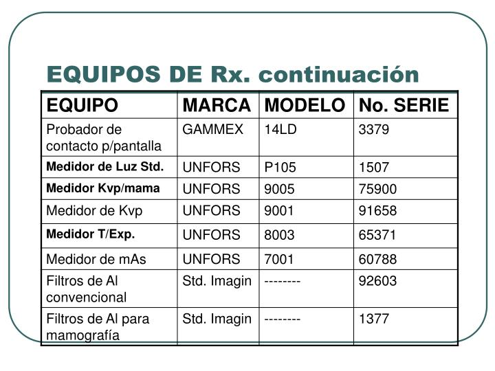 EQUIPOS DE Rx. continuación