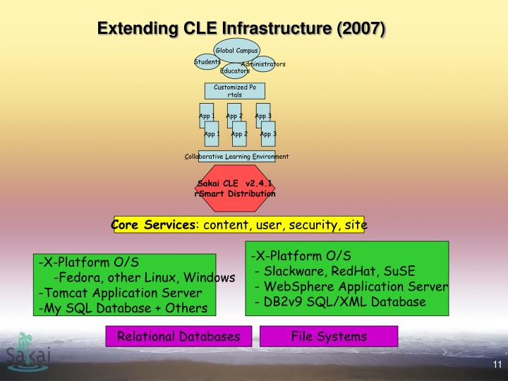 Extending CLE Infrastructure (2007)