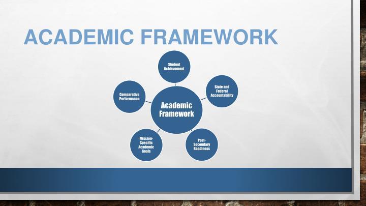 Academic Framework