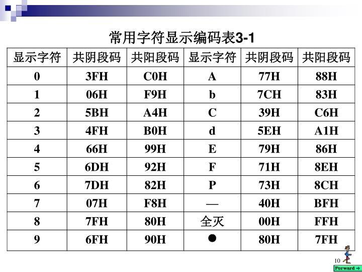 常用字符显示编码表3-1