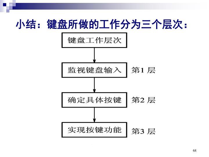 小结:键盘所做的工作分为三个层次: