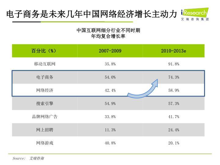 电子商务是未来几年中国网络经济增长主动力