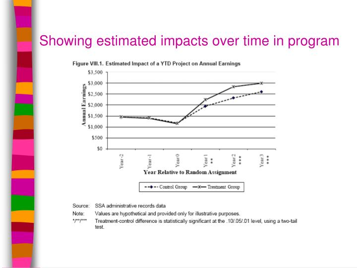 Showing estimated impacts over time in program