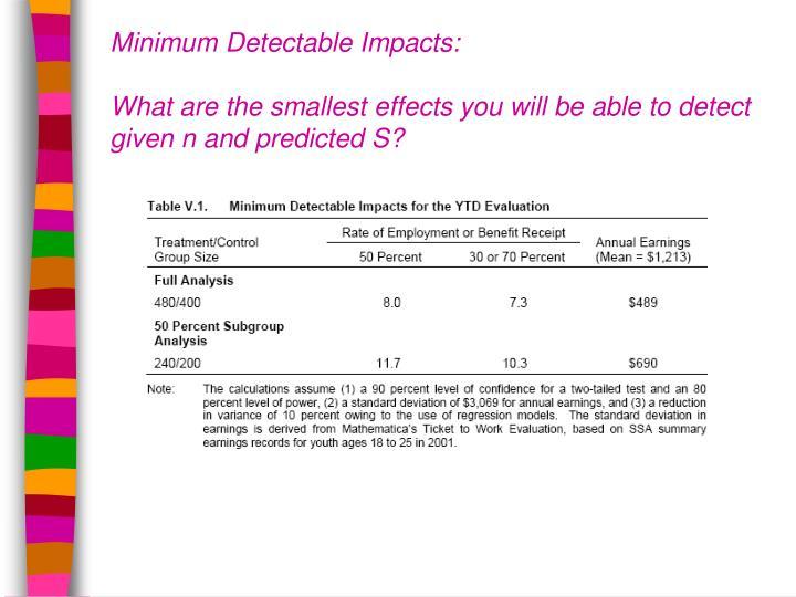 Minimum Detectable Impacts: