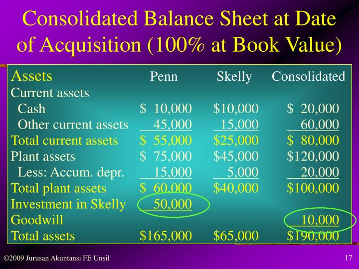 Consolidated Balance Sheet at Date
