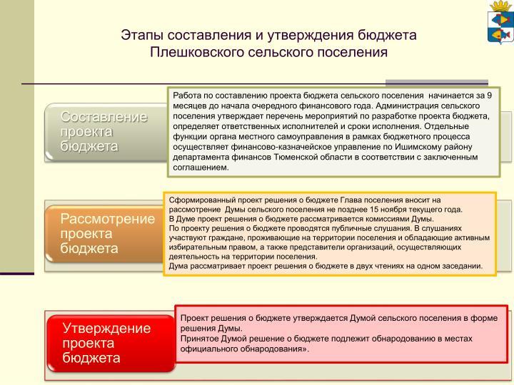Этапы составления и утверждения бюджета