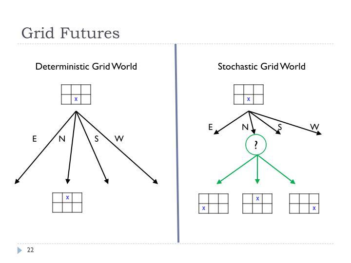 Grid Futures