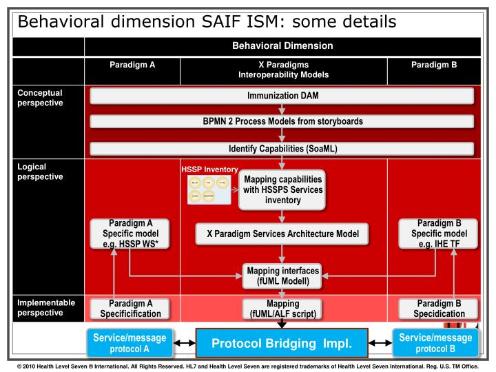 Behavioral dimension SAIF ISM: some details