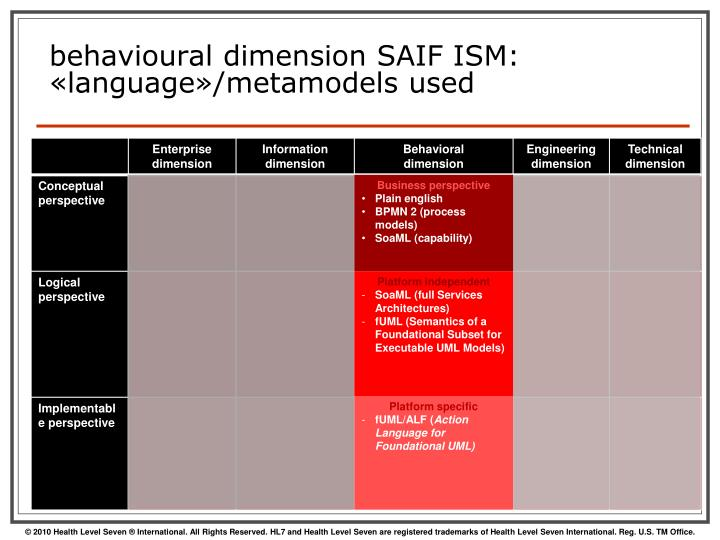behavioural dimension SAIF ISM: «language»/metamodels used