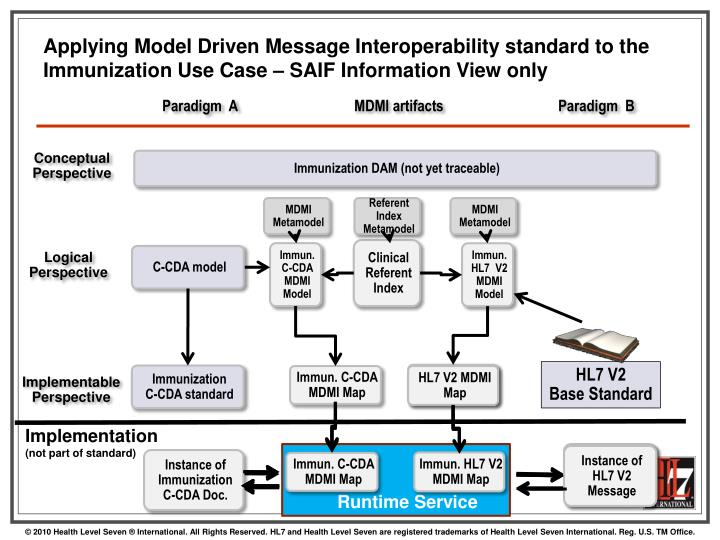 Applying Model Driven Message Interoperability standard to the  Immunization Use Case – SAIF Information View only