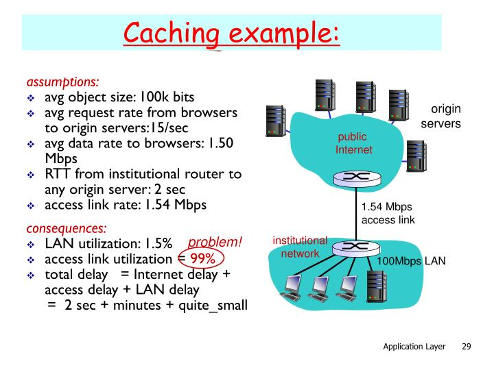 Caching example: