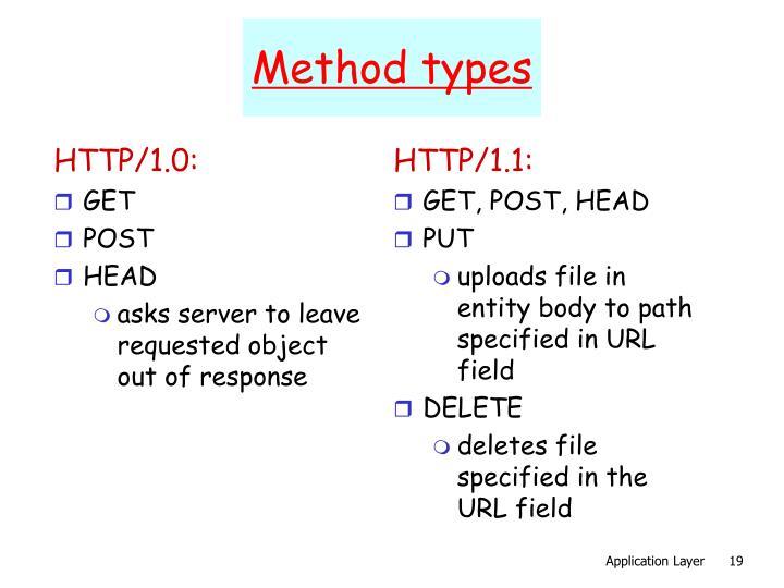 HTTP/1.0: