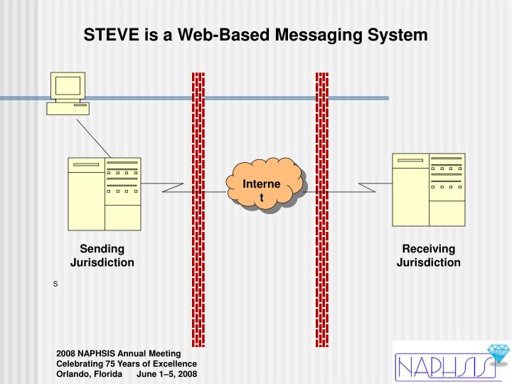 STEVE is a Web-Based Messaging System