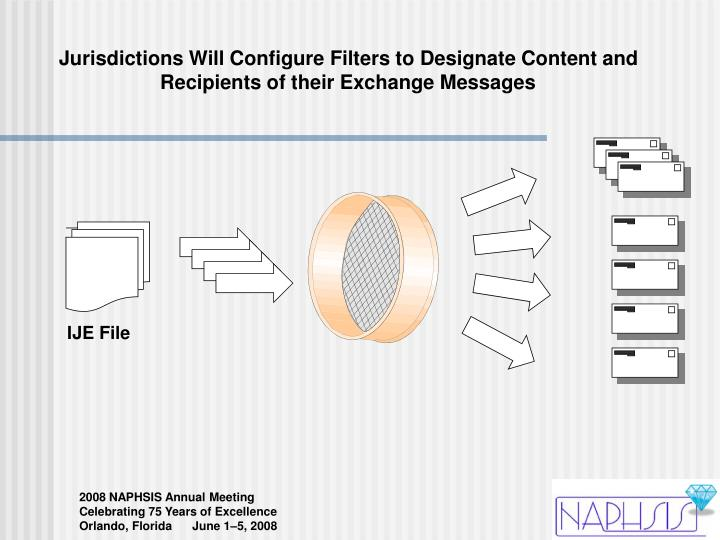 Jurisdictions Will Configure Filters to Designate Content and Recipients of their Exchange Messages