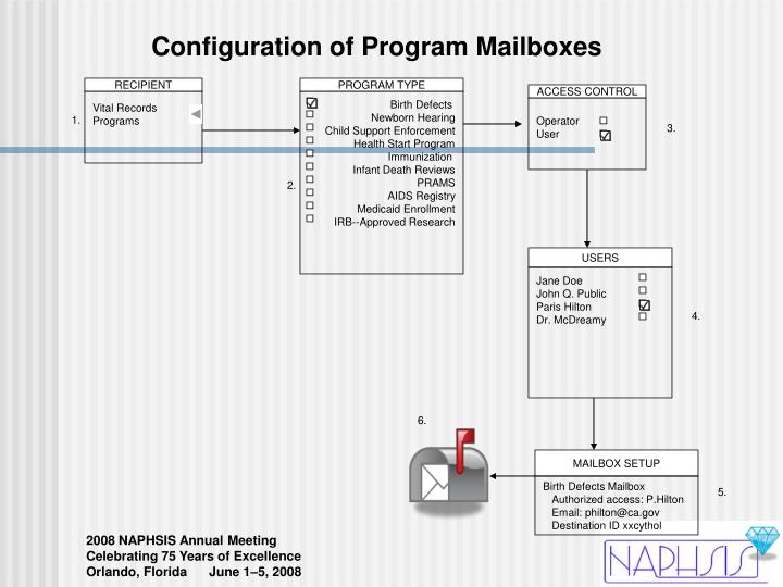 Configuration of Program Mailboxes