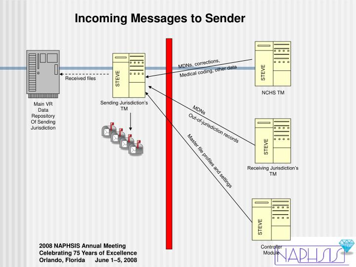 Incoming Messages to Sender