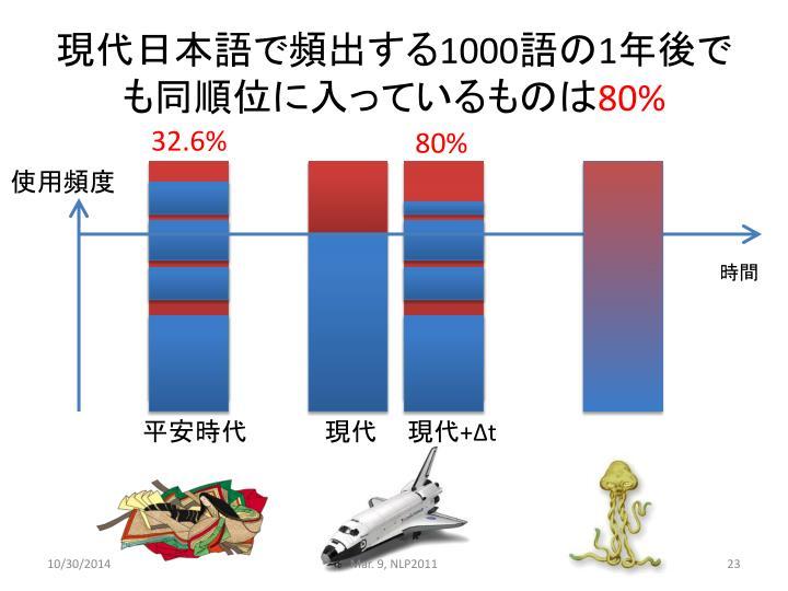 現代日本語で頻出する