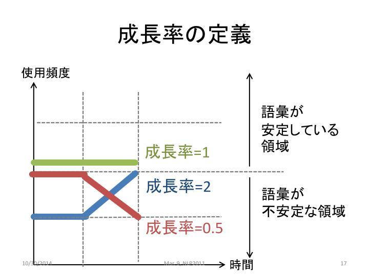 成長率の定義