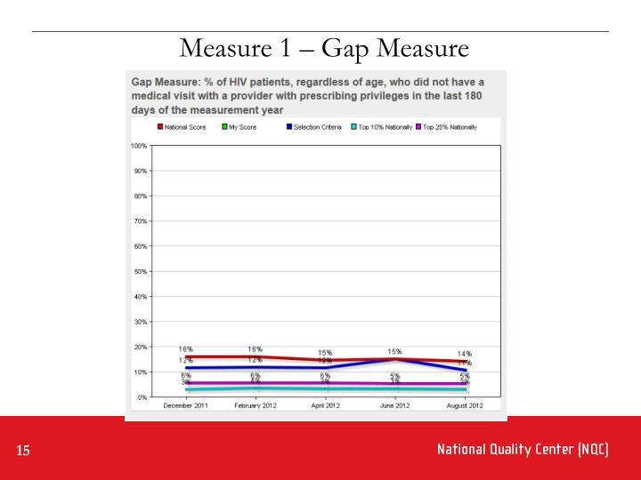 Measure 1 – Gap Measure
