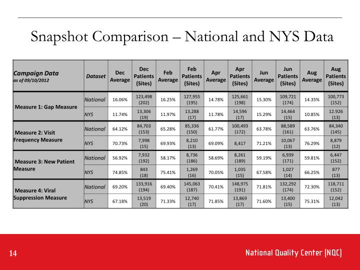 Snapshot Comparison – National and NYS Data