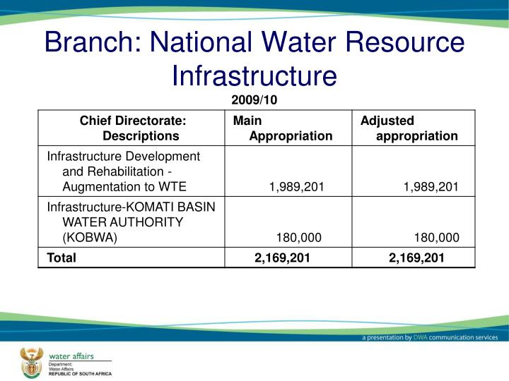 Branch: National Water Resource Infrastructure