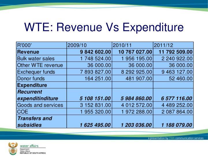 WTE: Revenue Vs Expenditure