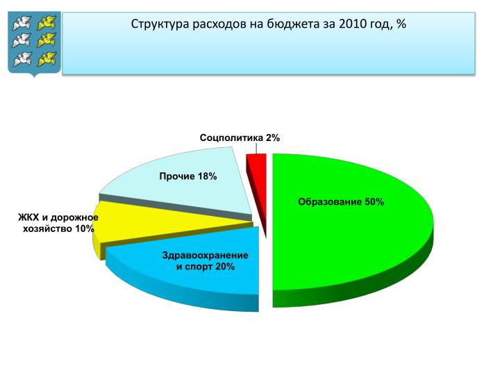 2010 , %